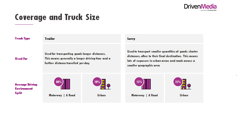 Trailer and lorry advertising area