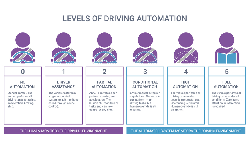 5 levels of automaton for self-driving vehicles