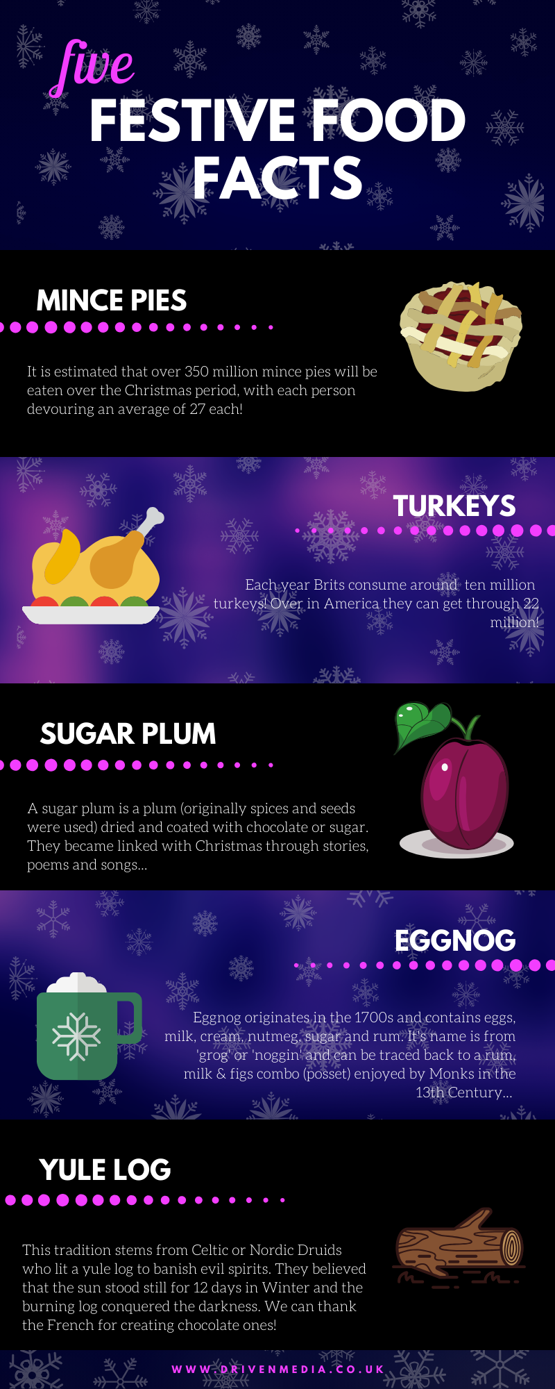 Infographic detailing facts about five different christmas foods including mince pies, turkey, sugar plums, eggnog and yule logs.