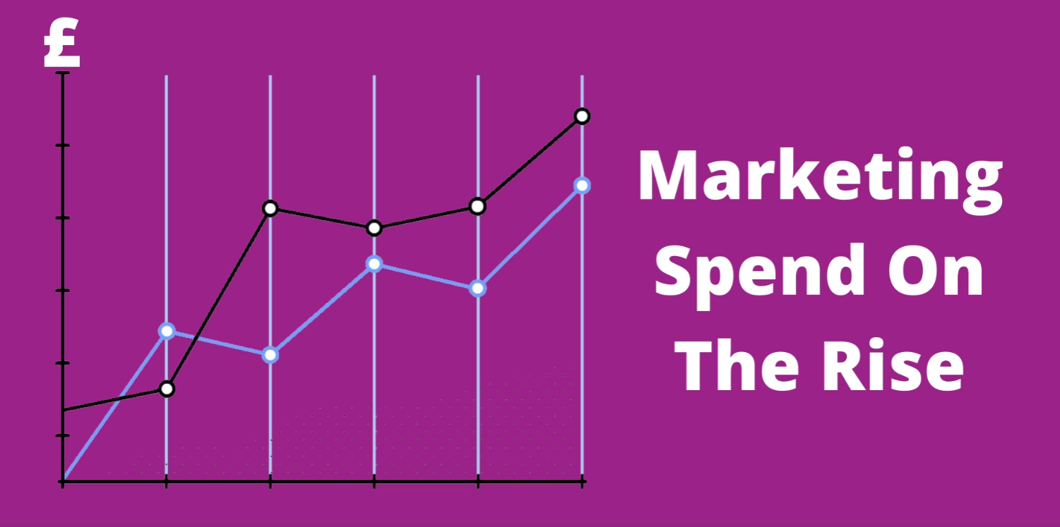 Marketing spend on the rise